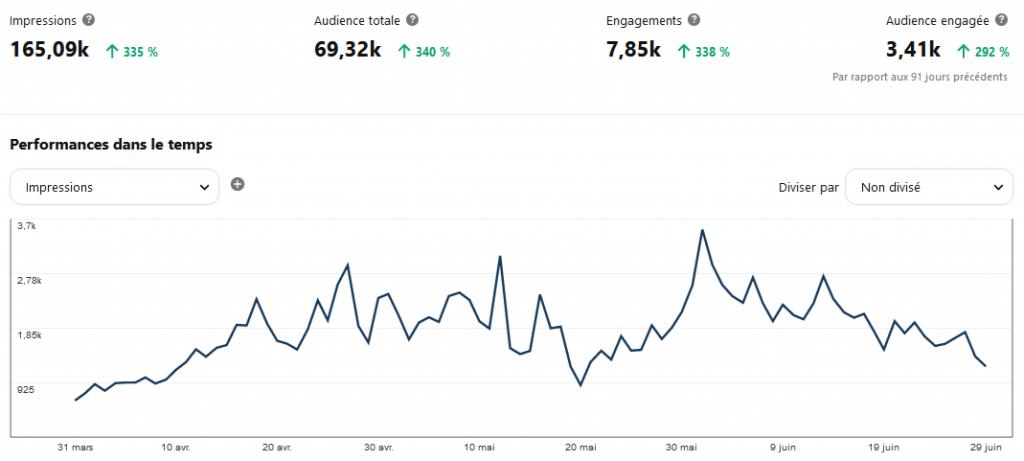 statistique du compte Pinterest Equiswap